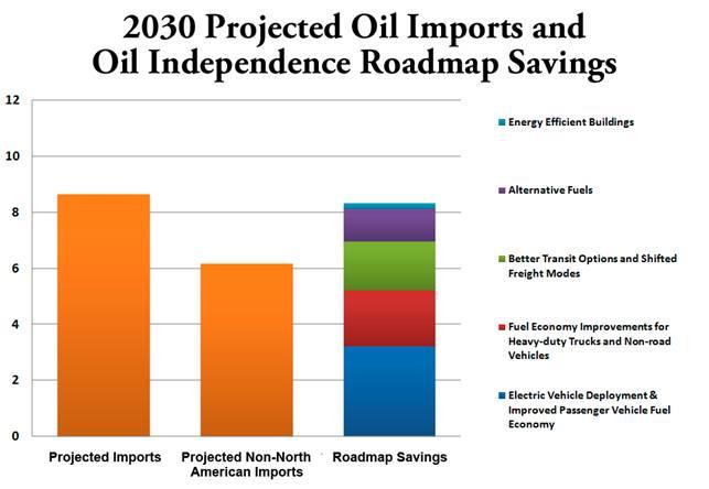 2011-03-03-OilIndependenceChart.jpg