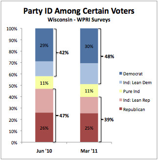 2011-03-10-Blumenthal-20110310partyIDcertainvoters.png