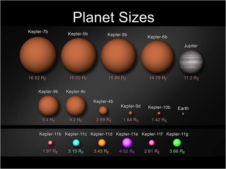 planets relative size food - photo #29