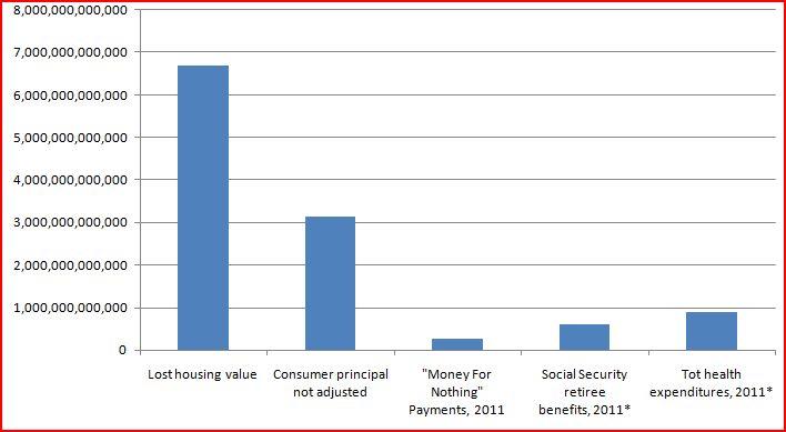 2011-03-31-MORTAGEvsSOCSECandHEALTH.JPG