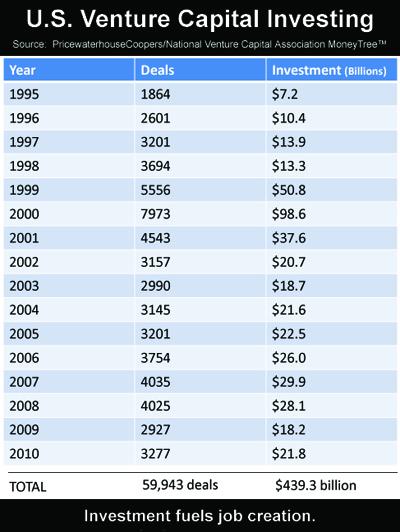 2011-04-04-VentureCapitalInvesting19952010.jpg