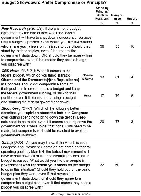 2011-04-05-Blumenthal-compromiseorprinciple.png