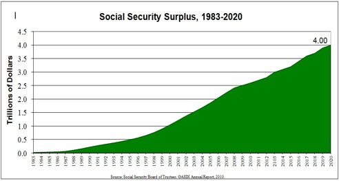 Pay Back the Money Borrowed From Social Security | HuffPost