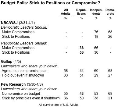 2011-04-07-Blumenthal-budgetpollscompromise.png
