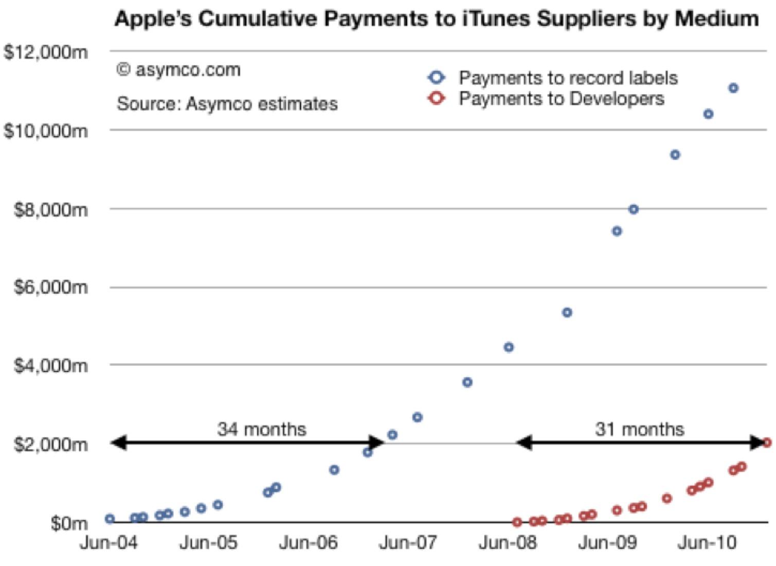 2011-04-07-iTunesGross.jpg