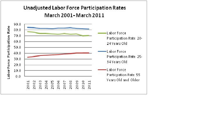 2011-04-08-LaborForceparticipationbyage.JPG