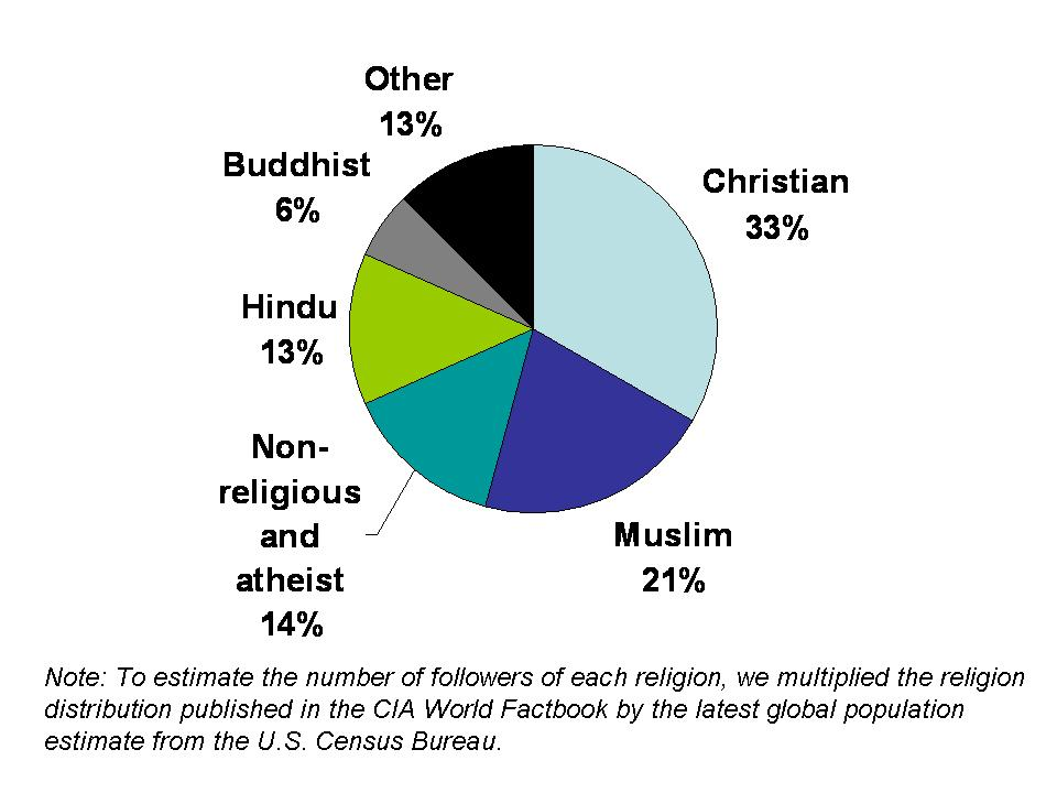 Religions With The Most Followers HuffPost - Top religions in the world
