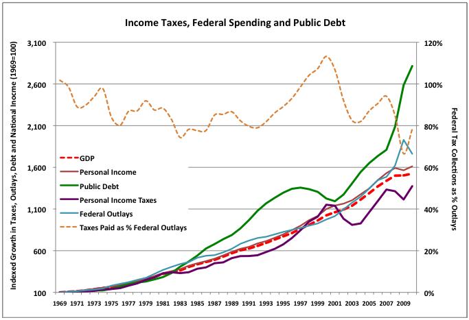 2011-04-28-TaxesSpendingandPublicDebt.png