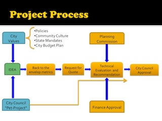 2011-04-28-dcveritasprojectprocess.jpg