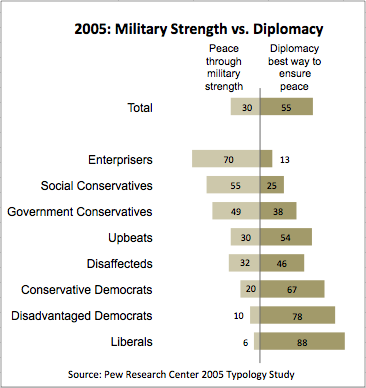 2011-05-05-Blumenthal-PewTypology2005strengthdiplomacy.png