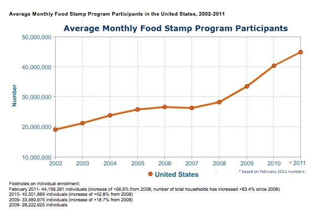 2011-05-13-foodstamp2.jpg