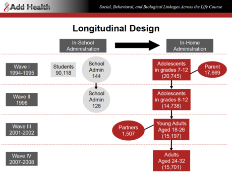2011-05-22-AddHealthLongitudinalDesign.png