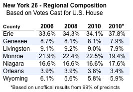 2011-05-25-Blumenthal-ny26regionalcomposition.png