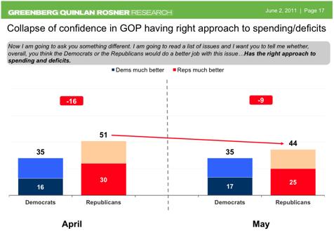 2011-06-02-Blumenthal-gopspendingdeficits.png