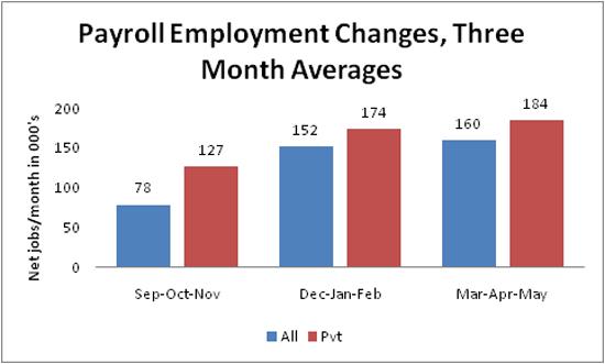 2011-06-03-jobs_avg.png