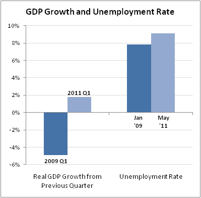 2011-06-14-thennow_gdp.png