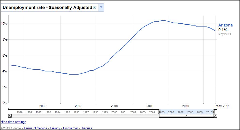 2011-06-20-AZunemployment.JPG