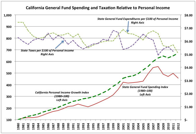 2011-06-20-CaliforniaGeneralFundSpendingandTaxation.png