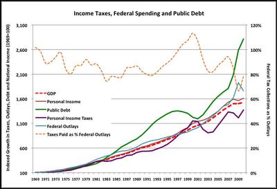 2011-06-20-TaxesSpendingandPublicDebt.png