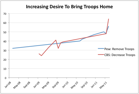 2011-06-21-Blumenthal-cbspewtroopshome.png