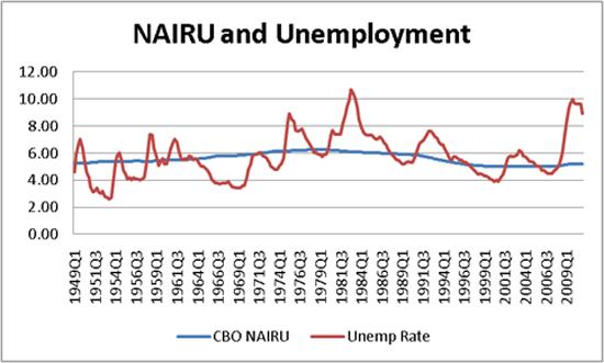 2011-06-22-nairu.png