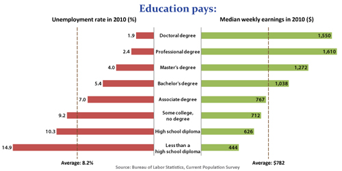2011-06-24-educationpays.jpg