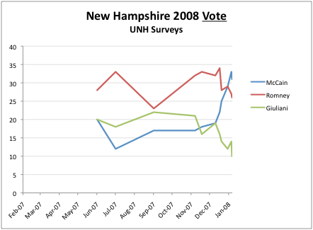 2011-06-27-Blumenthal-NH2008vote.png