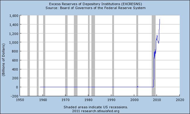 2011-07-07-excessreseerves711.png