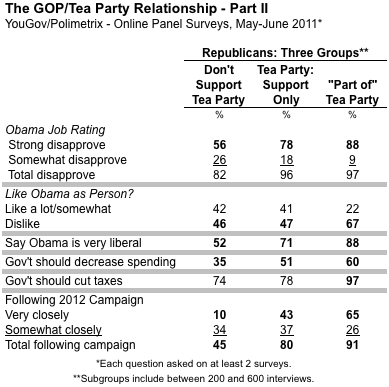 2011-07-15-Blumenthal-GOPTeaPartyYouGov.png