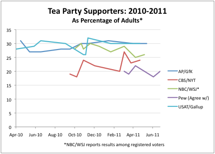2011-07-15-Blumenthal-TeaPartysupportergraph.png