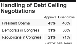 2011-07-18-Blumenthal-debtapprovalcbsnews.png