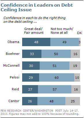 2011-07-18-Blumenthal-debtconfidencePewResearch.png
