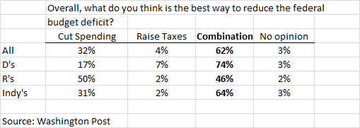 2011-07-20-wapo_poll.png