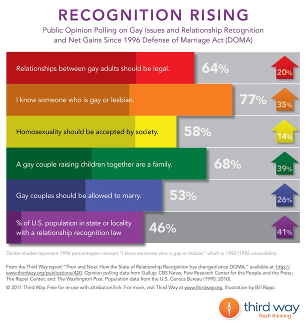 2011-07-22-Third_Way_InfographicRecognition_Rising_WEB.jpg