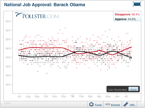 2011-07-26-Blumenthal-ObamaapprovalPollster2.png