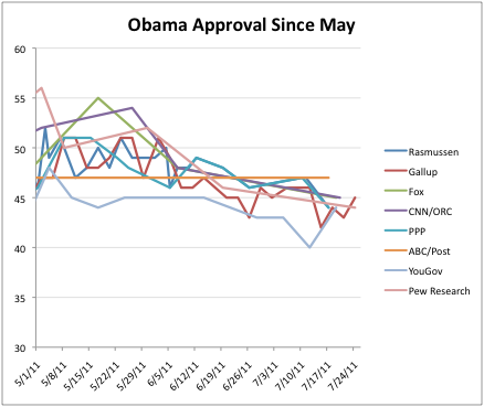 2011-07-26-Blumenthal-ObamaapprovalsinceMay.png