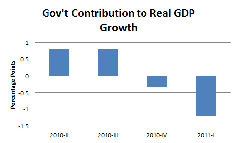2011-07-28-fed_gdp.png
