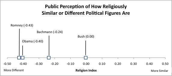 2011-08-02-Religious_Similar_Different.jpg