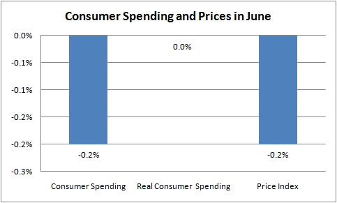 2011-08-02-cons_spend.png