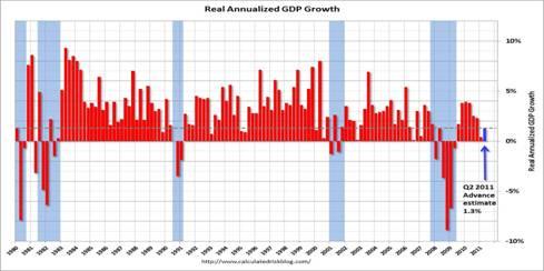 2011-08-03-GDP