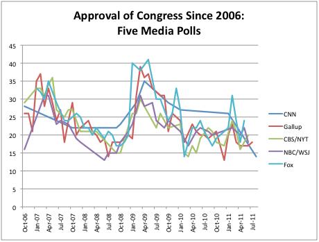 2011-08-04-Blumenthal-CongressApprovalFive.png
