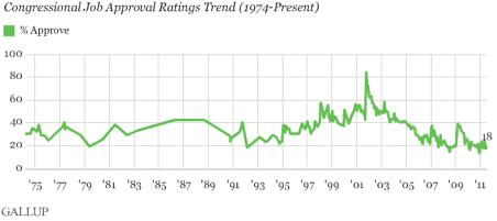 2011-08-04-Blumenthal-GallupCongressApproval1.png