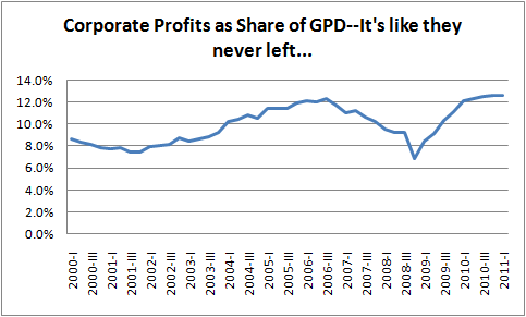 2011-08-05-prof_gdp.png