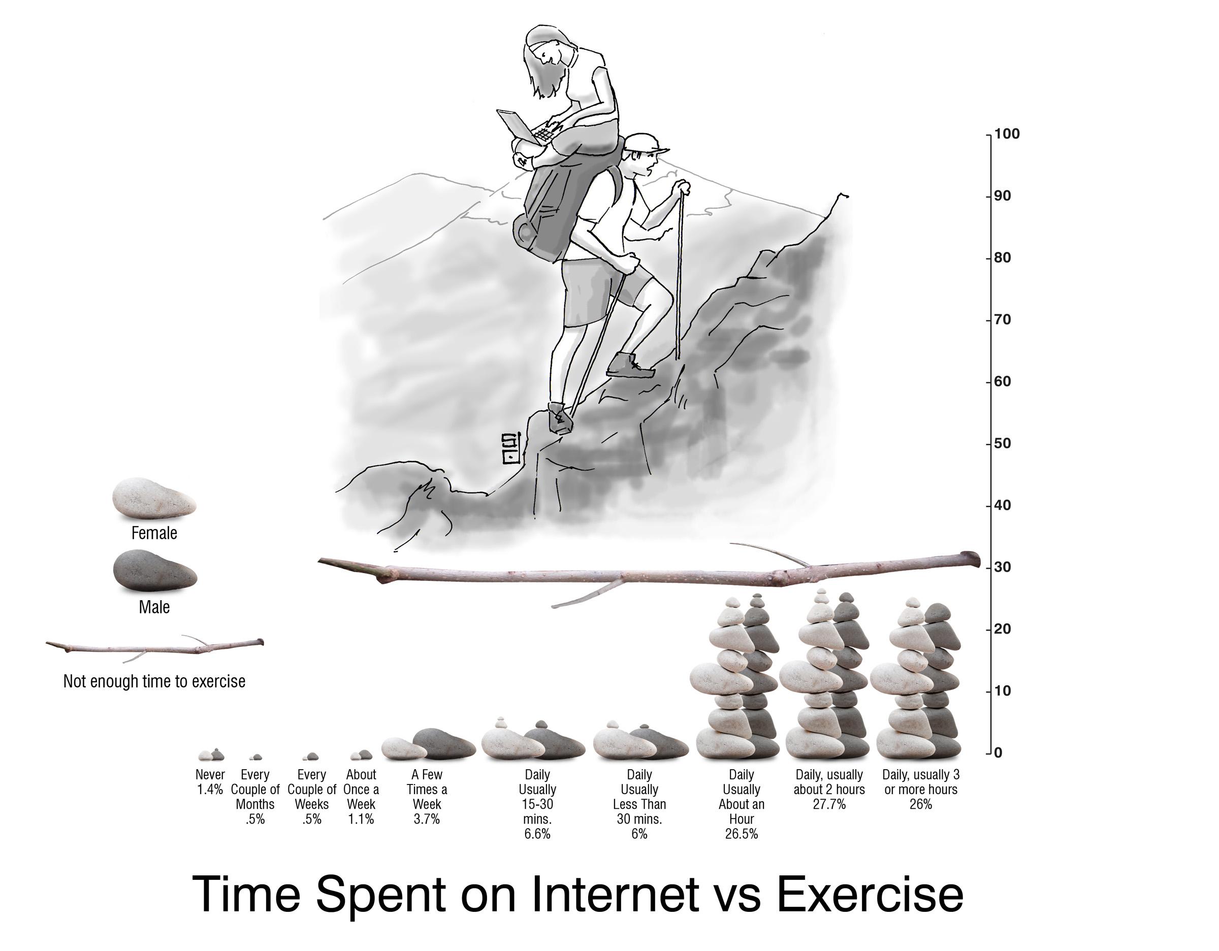 2011-08-15-internetvsexercise_graph1.jpg