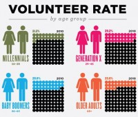 2011-08-16-VolunteerRatebyAge200x170.jpg