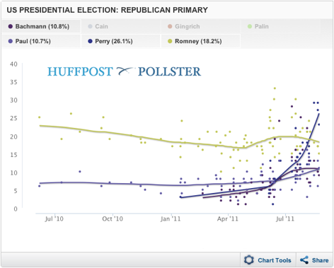2011-08-24-Blumenthal-GOPTrend.png