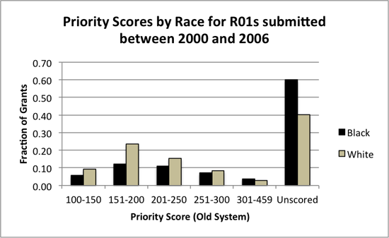 2011-08-25-PriorityByRace2.png