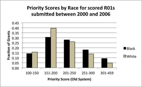2011-08-25-PriorityByRace21.png