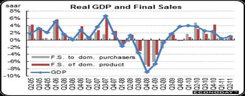2011-08-29-GDP