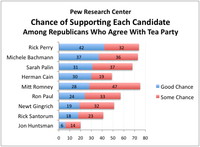 2011-08-30-Blumenthal-PewResearchTeaParty.png